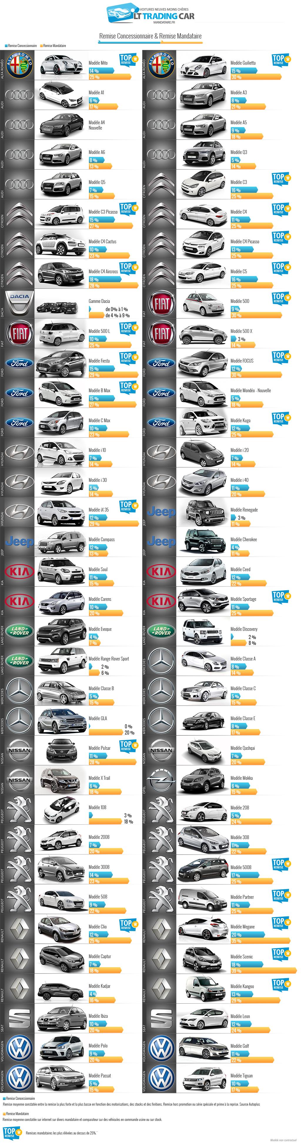 remise, mandataire auto, concession, achat voituer, vente voiture, prix