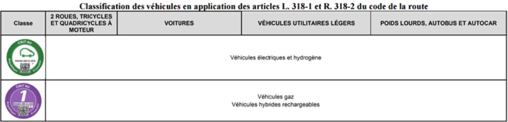 vignettes anti pollution obligatoire d s janvier pour rouler dans paris. Black Bedroom Furniture Sets. Home Design Ideas