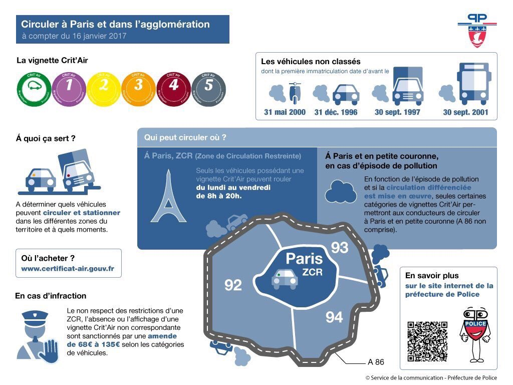 circulation differenciee, pollution, paris, pollution paris, vignettes crit air