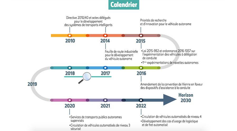 vehicules autonomes, voiture autonome, 2020, anne-sophie idrac, calendrier